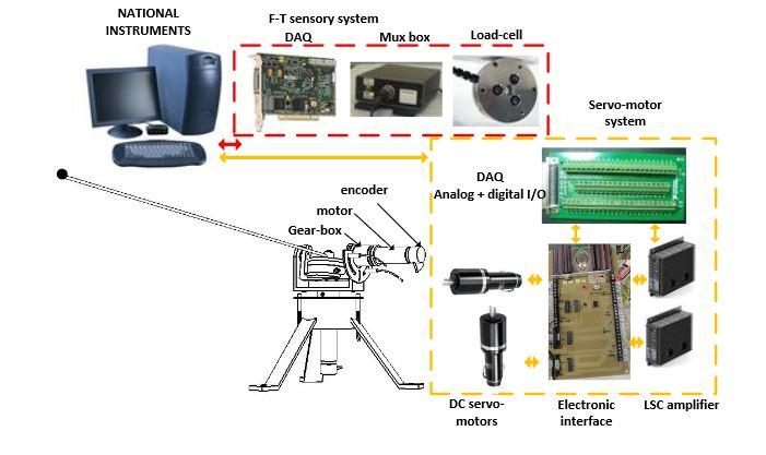 Figure 3. Experimental platform: system setup