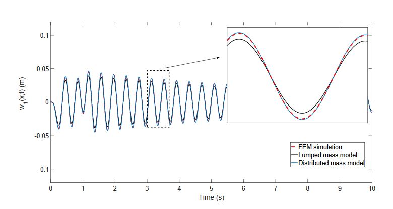Figure 8. Estimation of the tip deflection in an azimuthal movement (x = l)