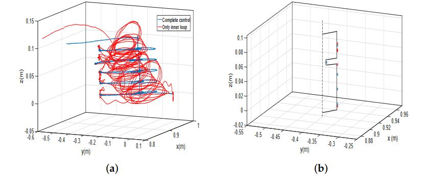 Figure 14. (a) Trajectories performed by the tip of the antenna in the profile recognition experiment