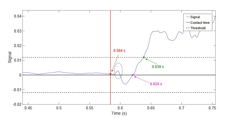 Figure 17. Experimental values of the vertical component of the measured torque in a horizontal movement with impact
