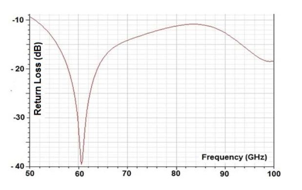 Figure 4. Return loss of the antenna as a function of frequency