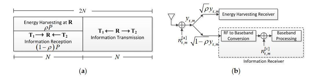Figure 2. (a) Key parameter in the PSR protocol for energy harvesting and information processing at the relay node