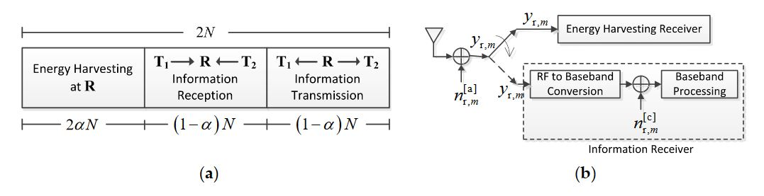 Figure 3. (a) Key parameters in the TSR protocol for energy harvesting and information processing at the relay node