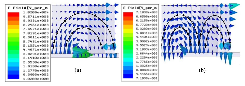 Figure 8. E-field Distribution