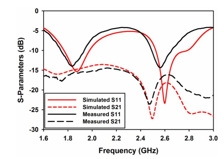 Figure 10. Measured and simulated S-parameters