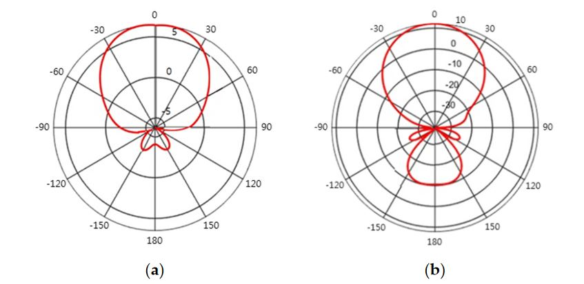 Figure 3. Directive gain g A (φ) of different types of directional antennas according to the orientation angle φ