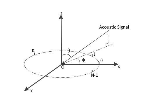 Figure 3. Virtual uniform circular arrays geometry analysis