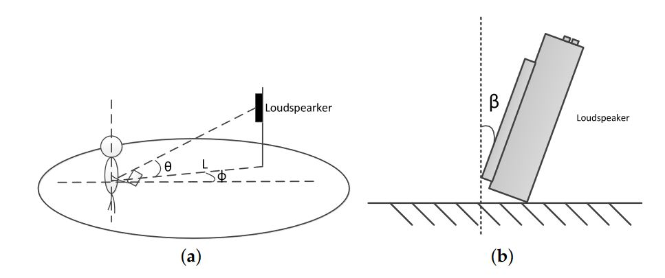 Figure 5. Experiment design. (a) the sketch of experiment design; and (b) the orientation angle β of the acoustic source