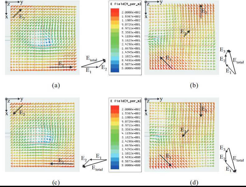 Figure 2. Simulated E-field distributions observed in the positive z -direction of the proposed dielectric resonator antenna (DRA) with time period T