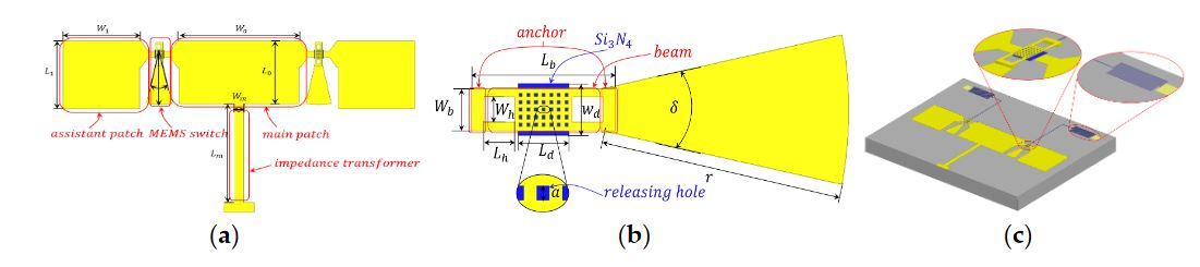 Figure 1. Proposed radiating pattern reconfigurable antenna using micro-electromechanical systems (MEMS) switches