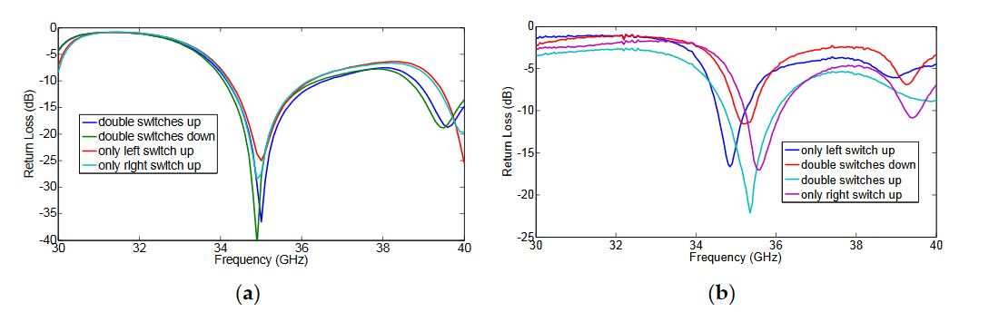 Figure 8. The measured return losses of all modes. (a) Simulation; (b) Measurement