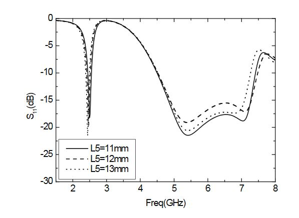 Figure 7. Parameter S 11 varies with L5