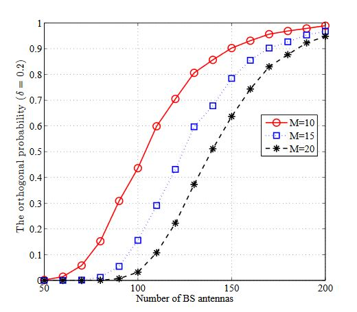 Figure 1. The orthogonal probability (δ = 0.2) versus the number of base station (BS) antennas
