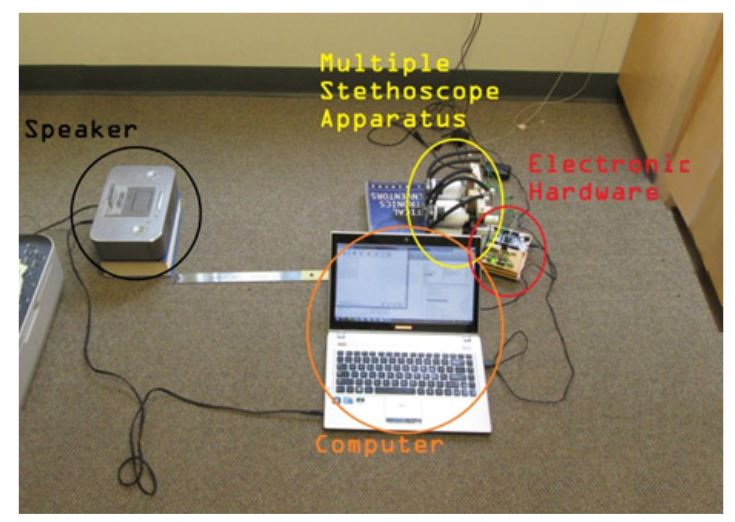 Figure 4.2 Characterization and Verification Test Setup