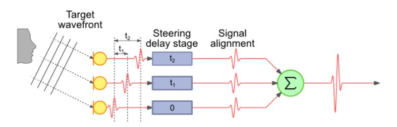 Figure 5.1 Beamforming Example