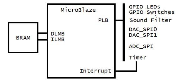 Figure 7 MicroBlaze system diagram