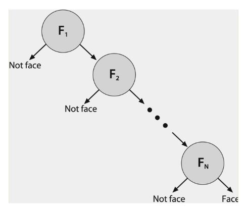 Figure 14: Structure of Rejection Cascade