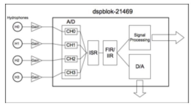 Fig. 2: USBL Acoustic Subsystem Flow Diagram
