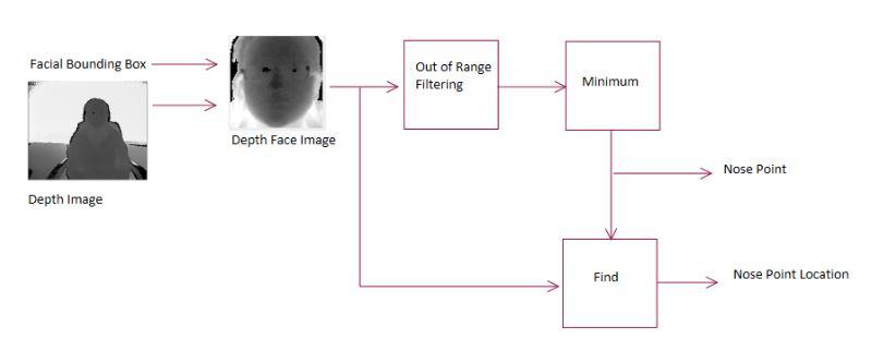 Figure 4.6: Simple Nose Point Detection Block Diagram