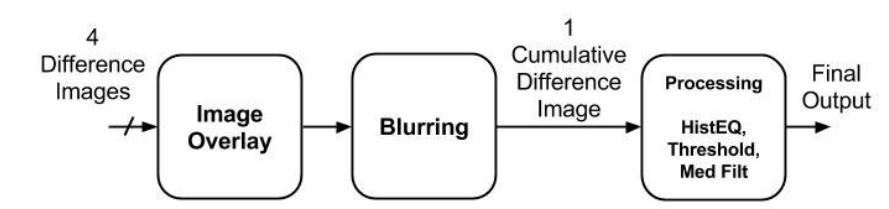 Figure 23 : Block Diagram of Difference Image Threshold Scheme