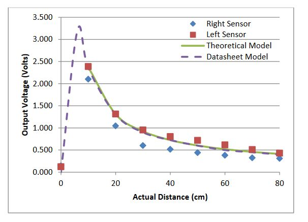 Figure 17: Left and right sensor output results from repeatability test compared directly to the theoretical model and the predicted sensor output behavior from the sensor datasheet