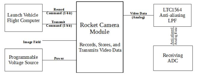 rocket cam low frequency analog transmission of digital video ece rh ece eee final year projects in Delivery Level 0 Dfd Diagram for Sales Delivery Level 0 Dfd Diagram for Sales