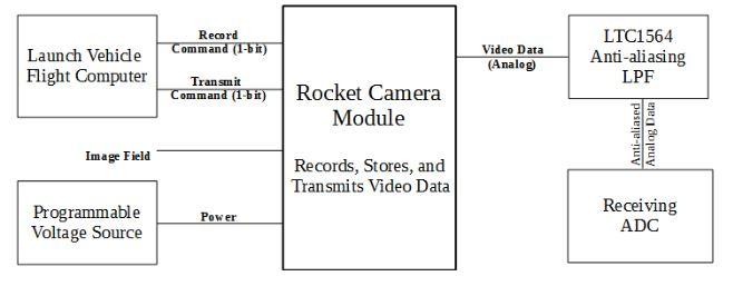 Figure Ii: Rocket Cam–level 1 Hierarchical Decomposition