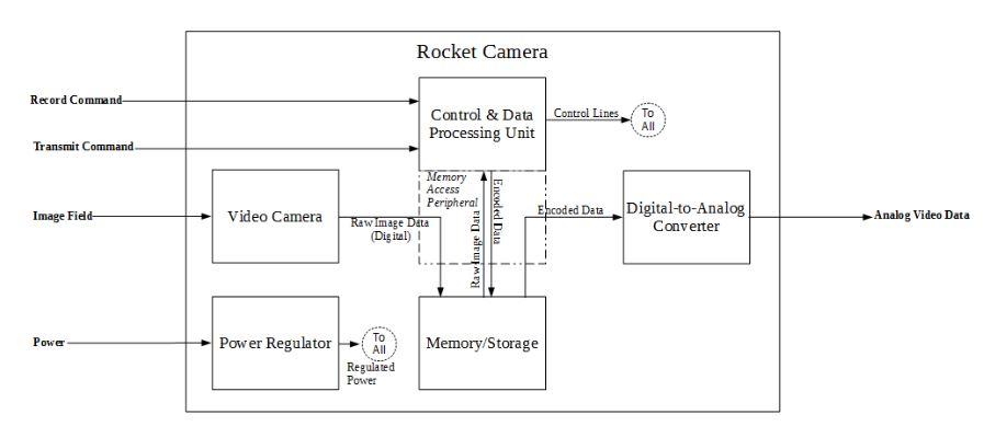 Figure Iii: Rocket Cam–level 1 Block Diagram