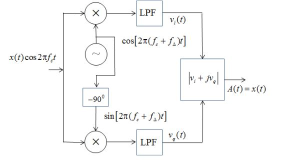 Figure 2. I+Q Q uadratue receiver for detection of AM and SCDSB signals with error in local oscillator frequency