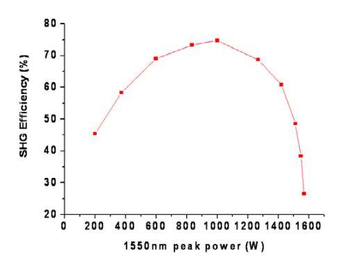 Fig. 2.3. SHG efficiency versus peak pump power