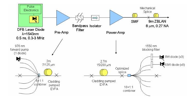 Fig. 4.1. Experimental setup for mid-IR SC generation