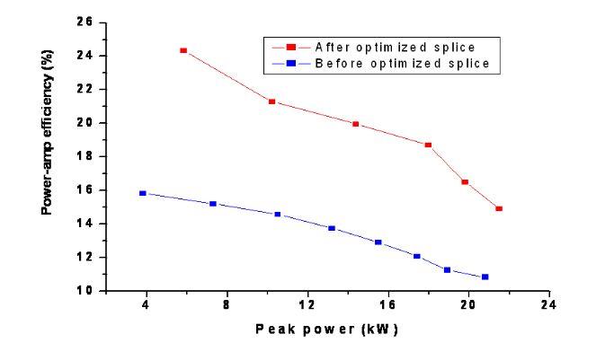 Fig. 4.3. Power-amp efficiency versus peak power before and after optimized splice