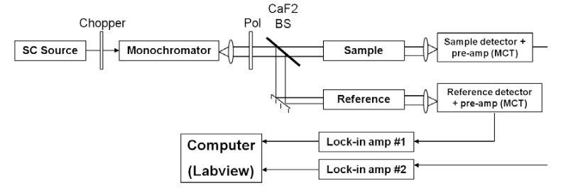 Fig. 5.1. Experimental setup for SC based transmission spectroscopy