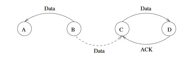 Figure 2. 3-hop neighborhood interference in channel allocation with acknowledgments