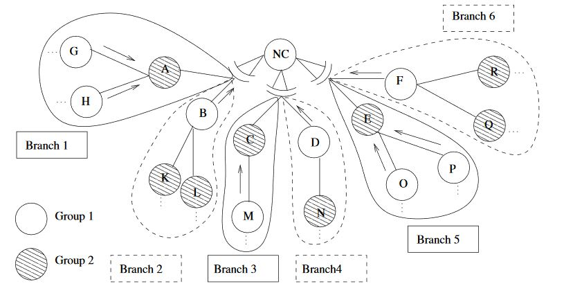 Figure 3. Network segmentation. Each interface divides its descendants into two branches