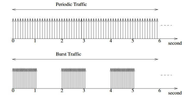 Figure 6. Traffic generation in periodic and burst modes