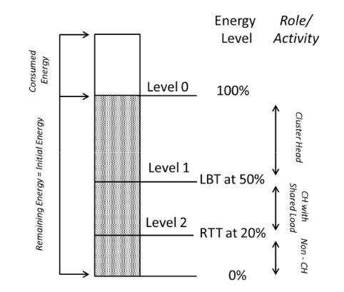 Figure 2. Switching of a CH to different roles based on its energy threshold levels