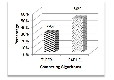 Figure 7. Performance efficiency of EA R4MCDA over competing algorithms in total energy consumption