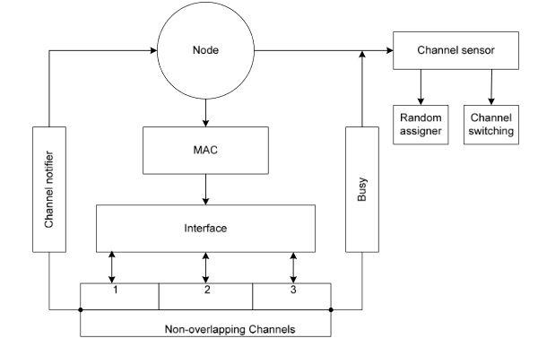Figure 2. MC-DCF design model