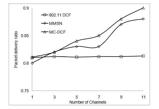 Figure 8. Delivery ratio impact on protocols