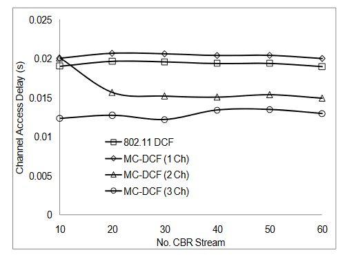 Figure 9. Delay impact on CBR streams