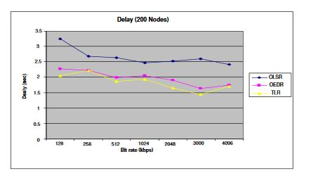 Figure 6: Delay for the three routing protocols in a 200 node network