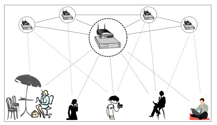Figure 2.1: Network of enhanced wireless LAN with additional processing elements co-located with the access points