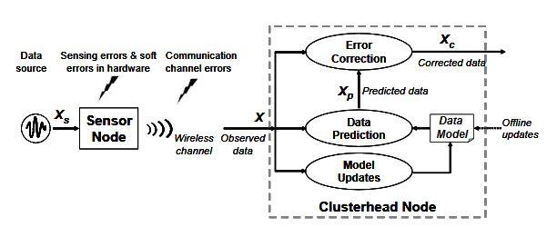 Figure 3.2: Overall scheme for model-based error correction