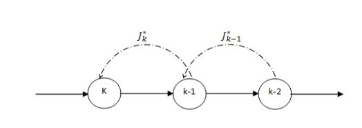 Fig 1. Feedback Mechanism of the Network