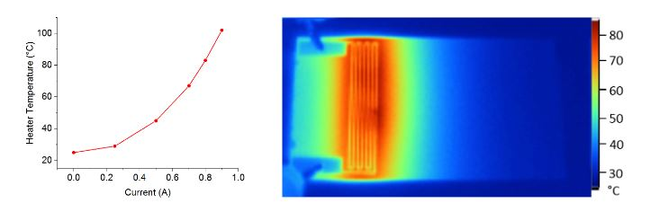 Figure 1. Heating curve and IR image of screen printed silver heater