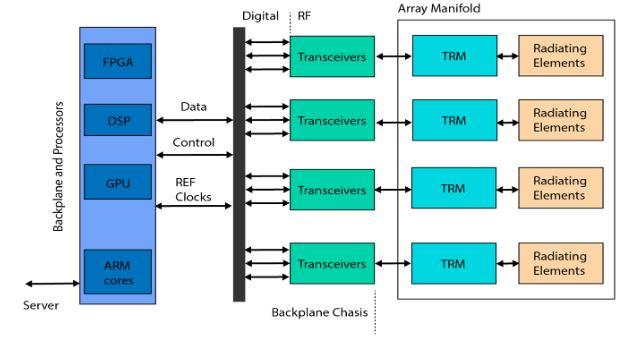 Figure 1. Top-level system digital array system concept