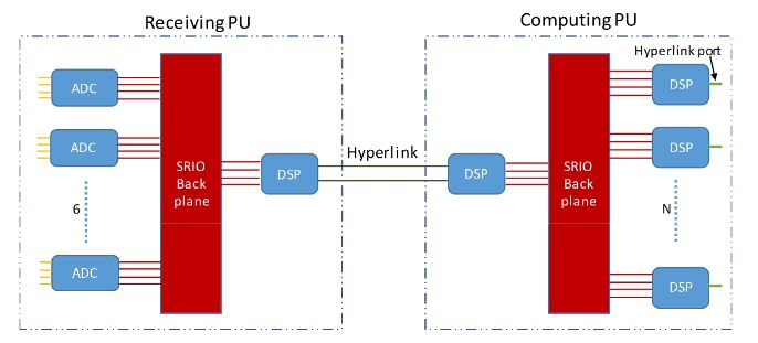 Figure 4. Simple example of a processing unit (PU)-based architecture