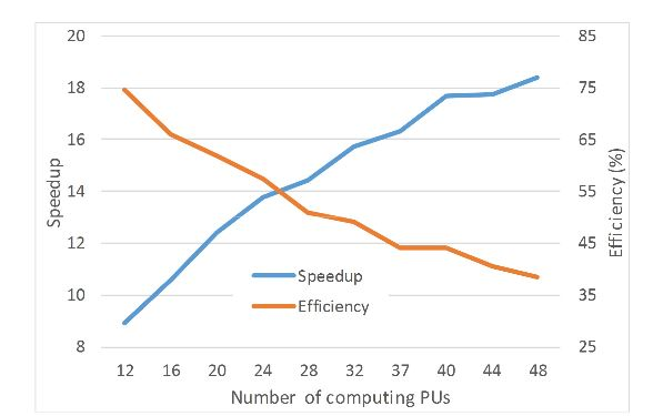Figure 11. Speedup and efficiency of beamforming implementation