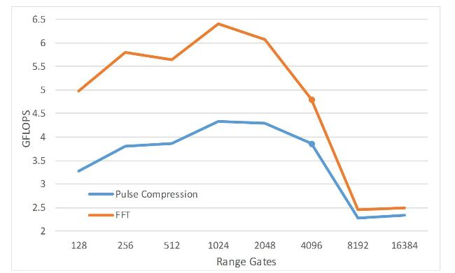 Figure 13. Performance of pulse compression and fast Fourier transform (FFT) vs. different numbers of range gates